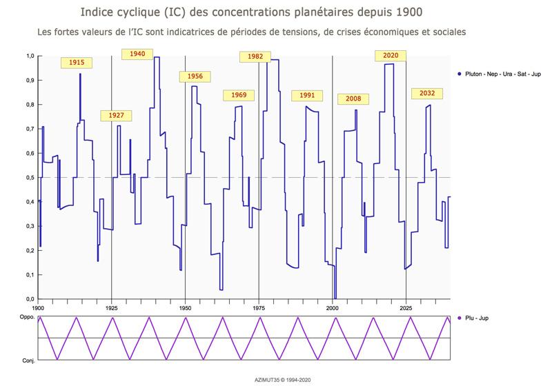 indice cyclique en astrologie mondiale